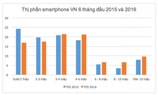 thi-phan-smartphone-1-bb-baaaddTCyR